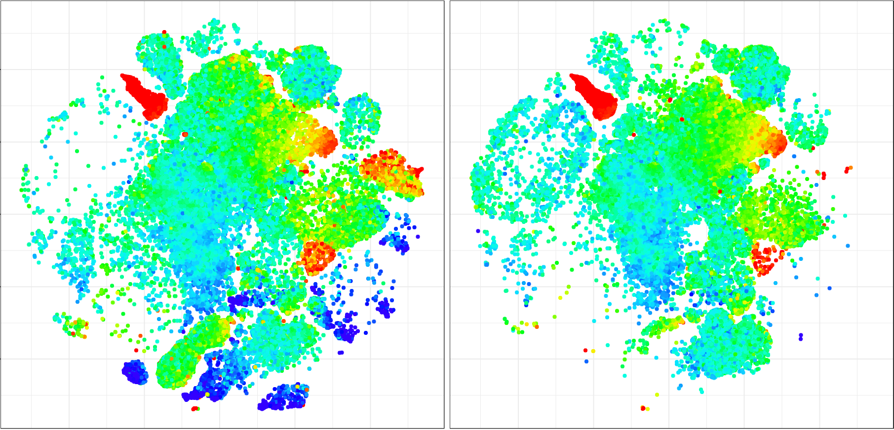 Example of data analysis by clustering